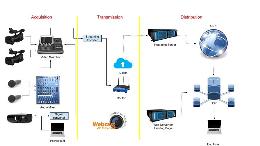 live streaming / webcast diagram